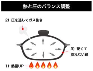 熱と圧のバランス調整